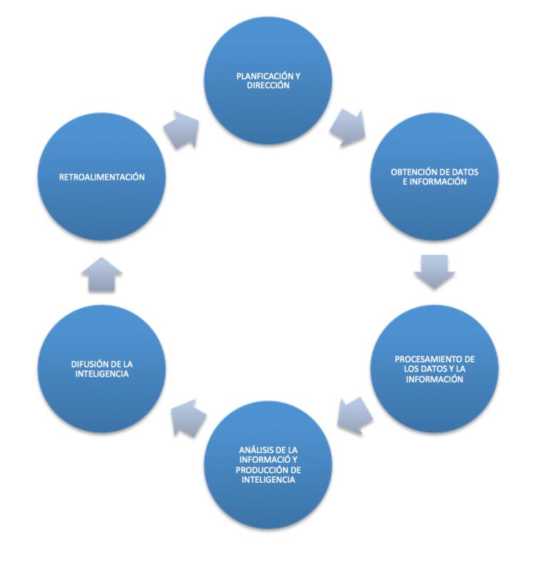 Ciclo del análisis de inteligencia