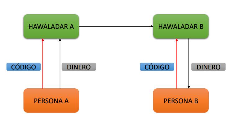 hawalla