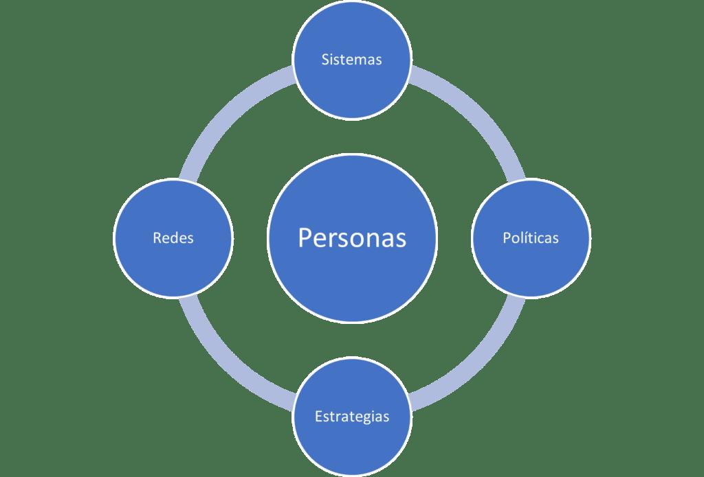 Personas y ciberseguridad