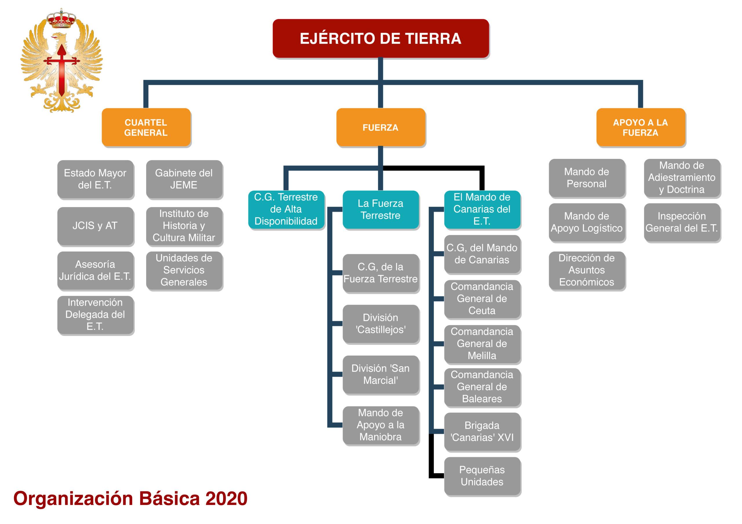 EJÉRCITO DE TIERRA DE ESPAÑA
